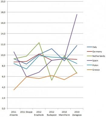 Zaragora Stats Countries Longterm