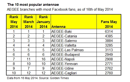 Facebook top 10 may2014